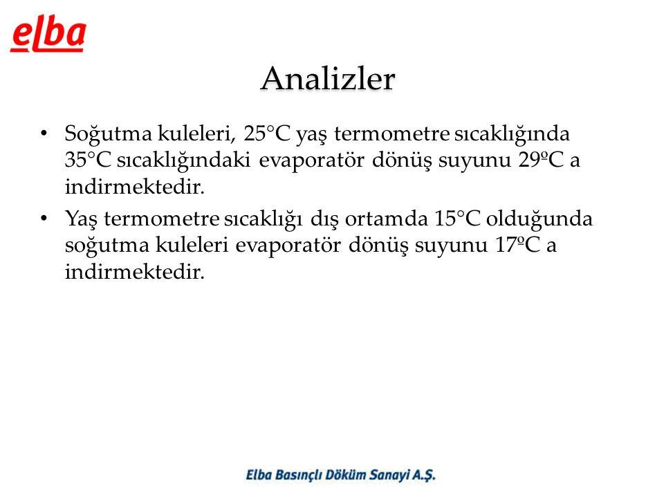 Analizler Soğutma kuleleri, 25°C yaş termometre sıcaklığında 35°C sıcaklığındaki evaporatör dönüş suyunu 29ºC a indirmektedir.