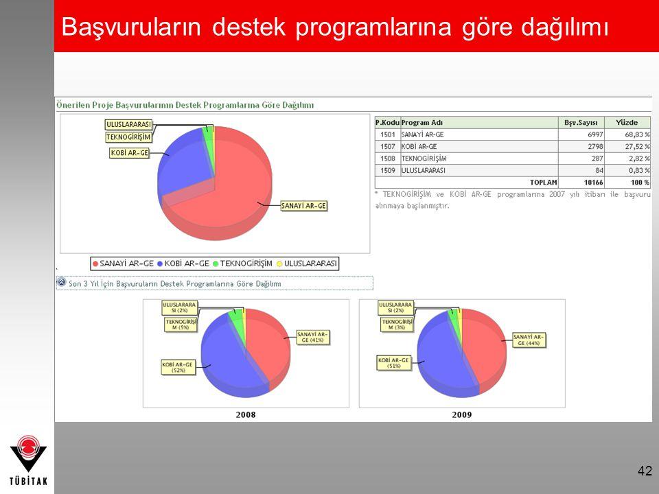Başvuruların destek programlarına göre dağılımı