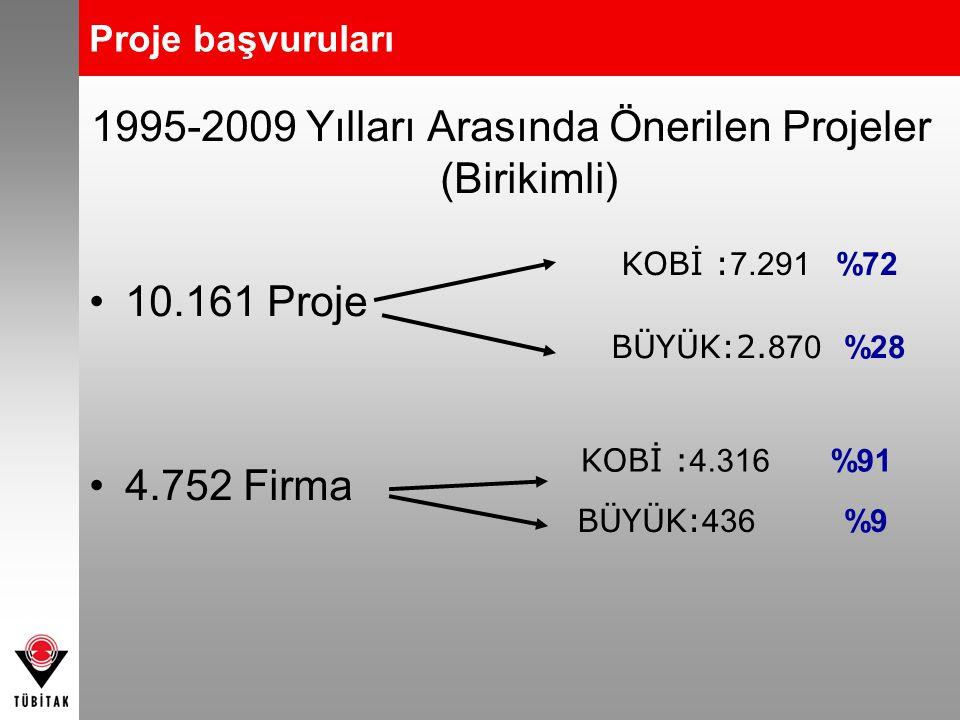 1995-2009 Yılları Arasında Önerilen Projeler (Birikimli)