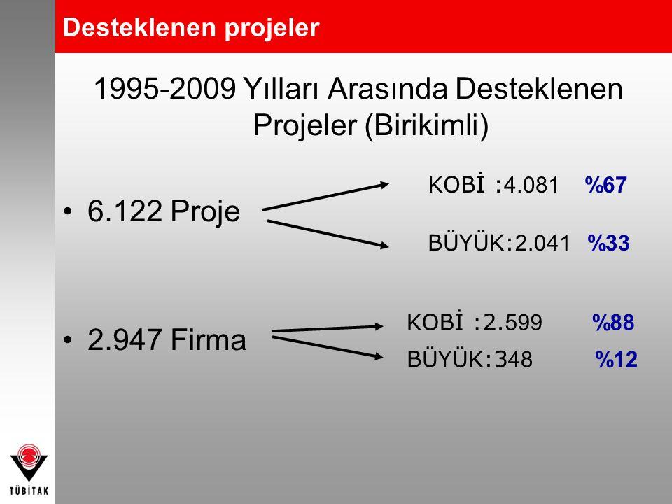 1995-2009 Yılları Arasında Desteklenen Projeler (Birikimli)