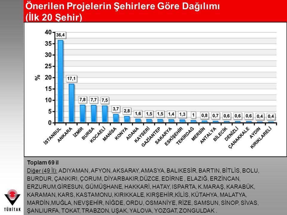 Önerilen Projelerin Şehirlere Göre Dağılımı (İlk 20 Şehir)