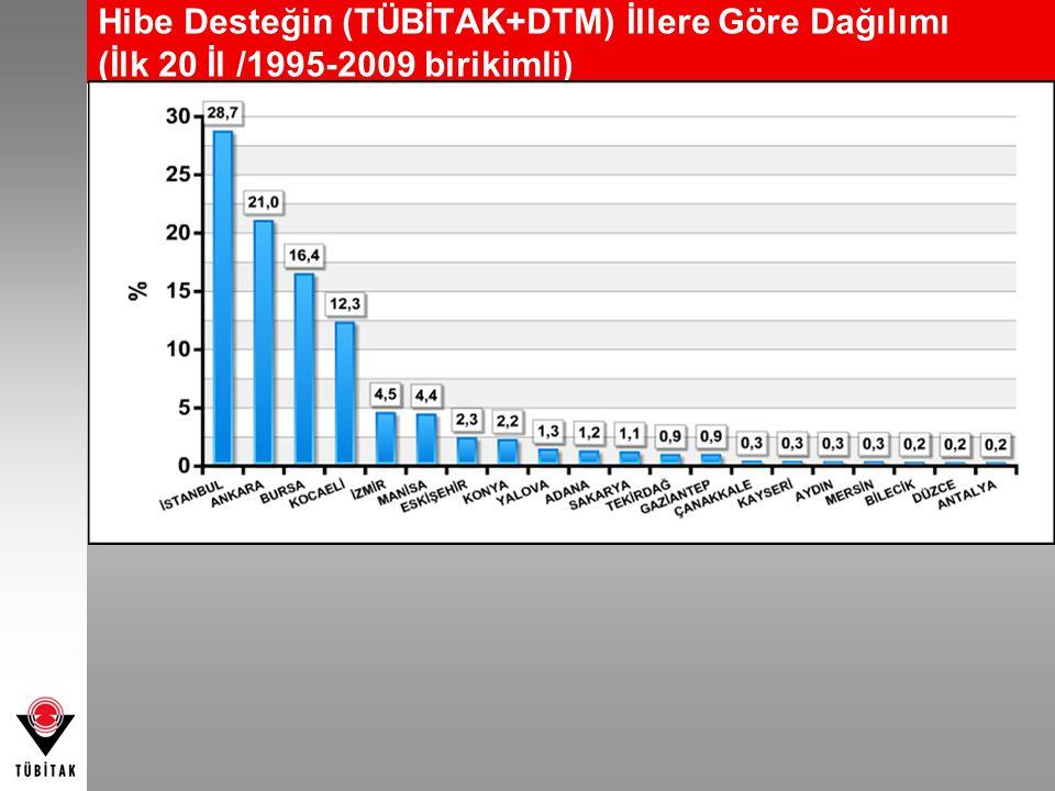 Hibe Desteğin (TÜBİTAK+DTM) İllere Göre Dağılımı (İlk 20 İl /1995-2009 birikimli)