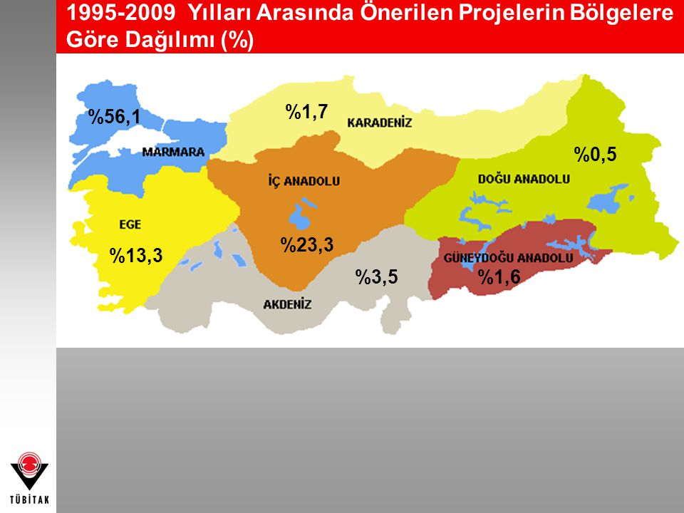 1995-2009 Yılları Arasında Önerilen Projelerin Bölgelere Göre Dağılımı (%)