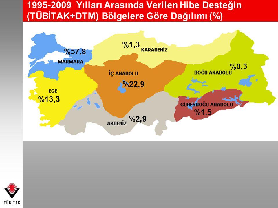 1995-2009 Yılları Arasında Verilen Hibe Desteğin (TÜBİTAK+DTM) Bölgelere Göre Dağılımı (%)