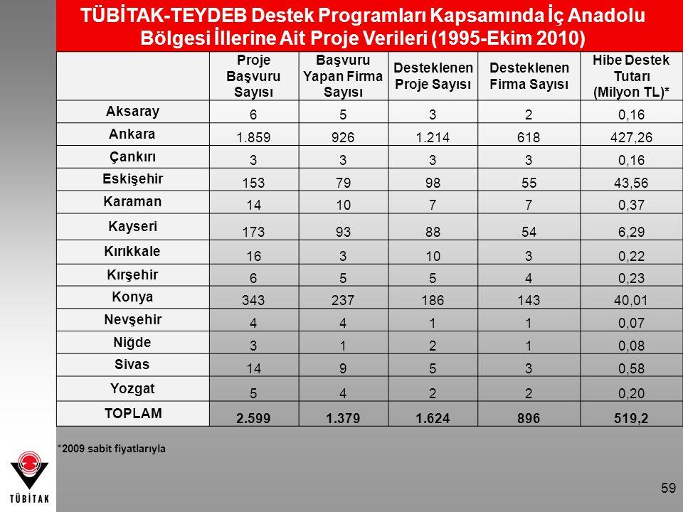 TÜBİTAK-TEYDEB Destek Programları Kapsamında İç Anadolu Bölgesi İllerine Ait Proje Verileri (1995-Ekim 2010)