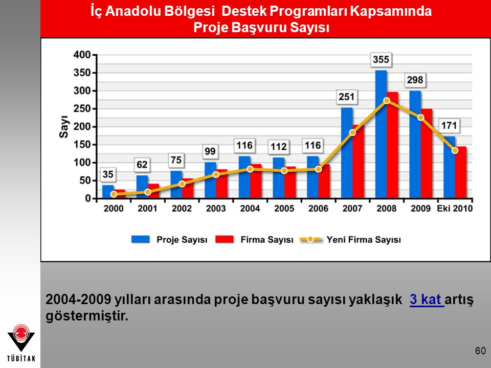İç Anadolu Bölgesi Destek Programları Kapsamında Proje Başvuru Sayısı