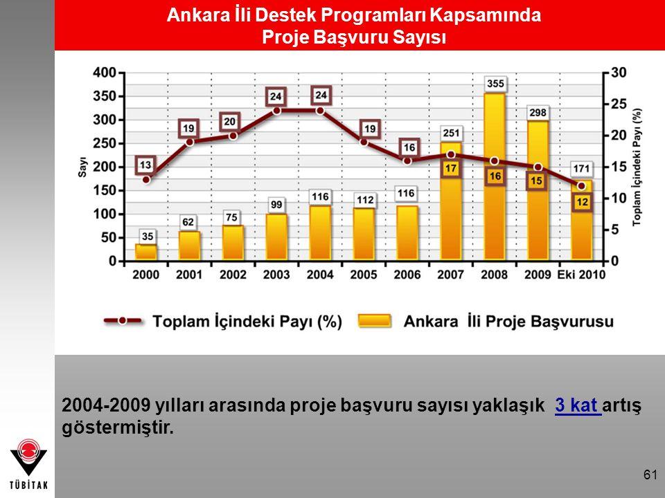 Ankara İli Destek Programları Kapsamında Proje Başvuru Sayısı