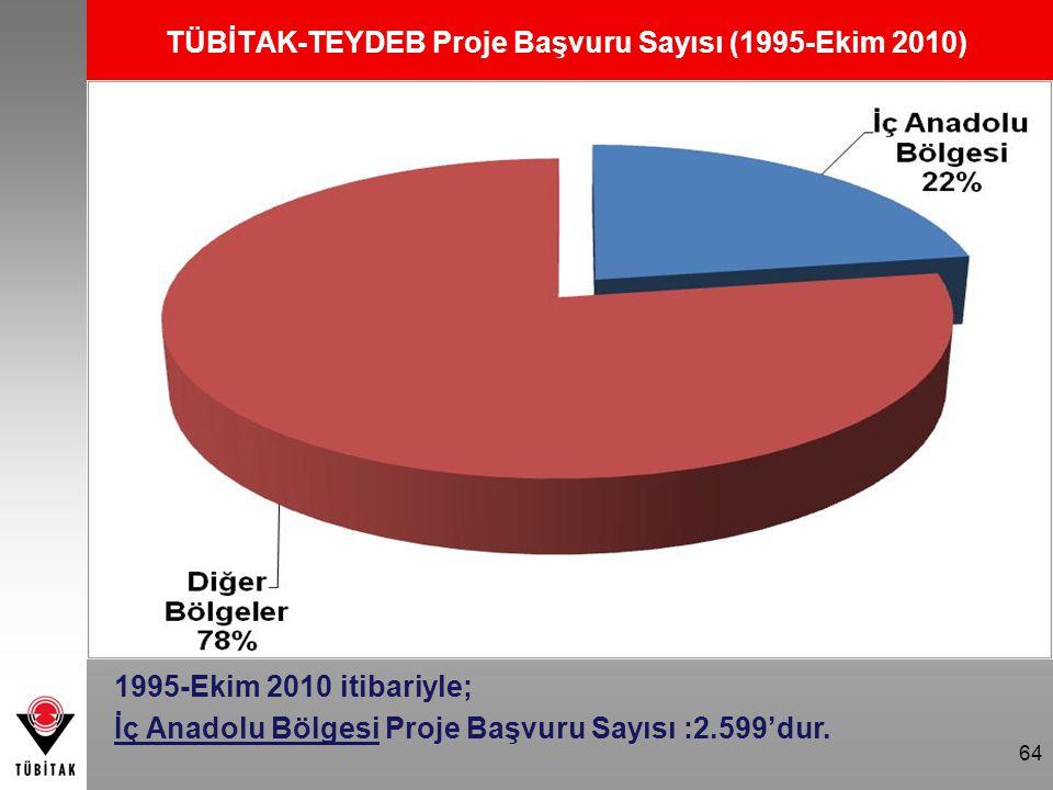 TÜBİTAK-TEYDEB Proje Başvuru Sayısı (1995-Ekim 2010)