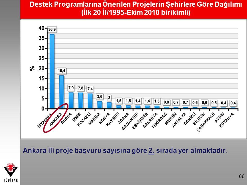Ankara ili proje başvuru sayısına göre 2. sırada yer almaktadır.