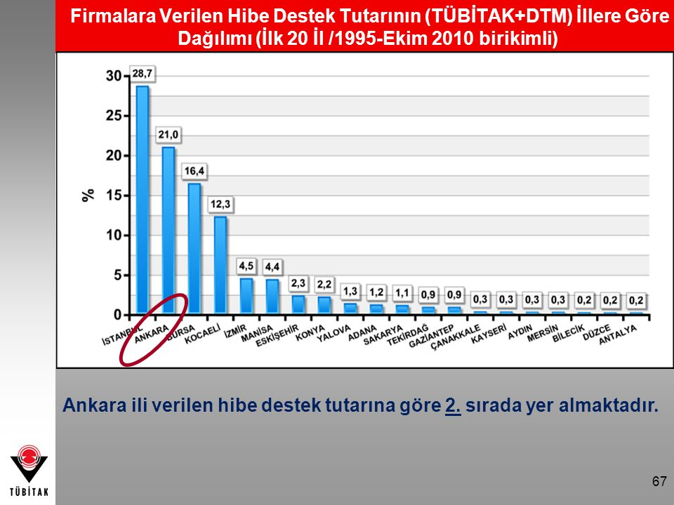 Ankara ili verilen hibe destek tutarına göre 2. sırada yer almaktadır.