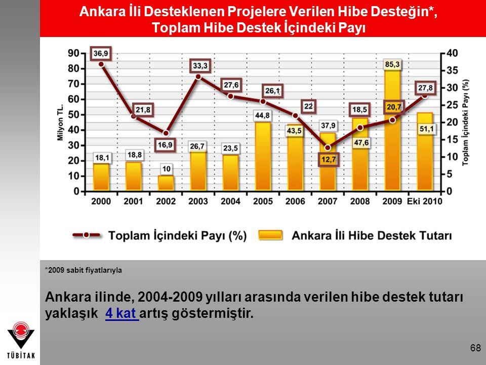 Ankara İli Desteklenen Projelere Verilen Hibe Desteğin