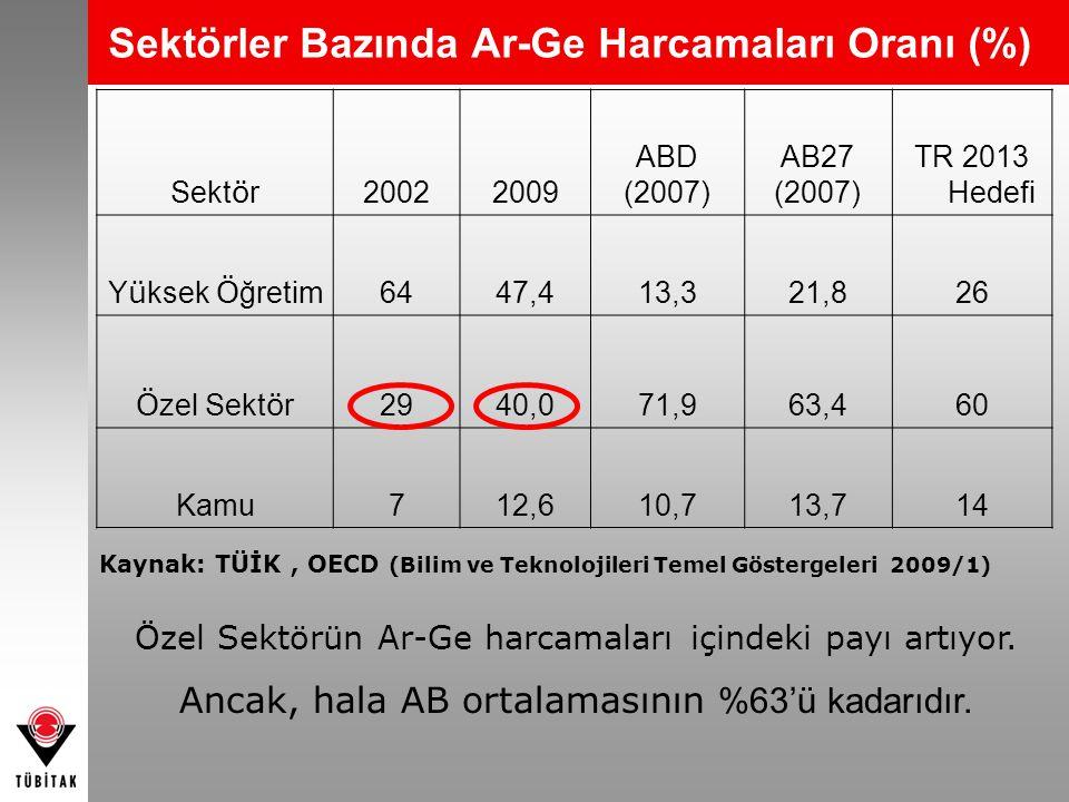 Sektörler Bazında Ar-Ge Harcamaları Oranı (%)