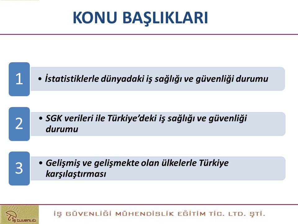 KONU BAŞLIKLARI 1. İstatistiklerle dünyadaki iş sağlığı ve güvenliği durumu. 2. SGK verileri ile Türkiye'deki iş sağlığı ve güvenliği durumu.