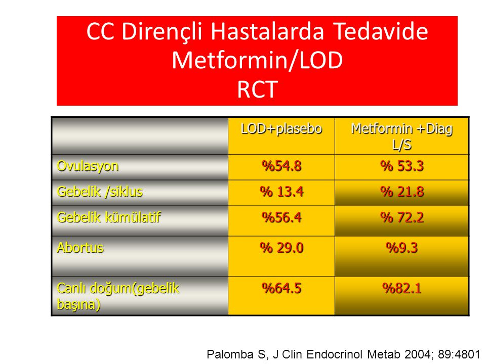 CC Dirençli Hastalarda Tedavide Metformin/LOD RCT