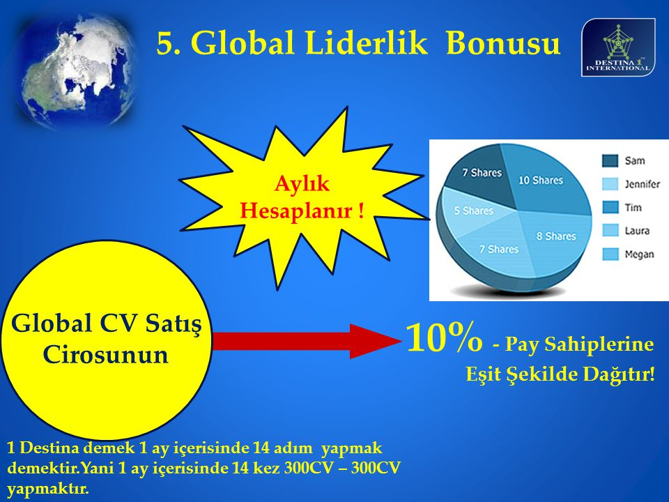 5. Global Liderlik Bonusu Global CV Satış Cirosunun