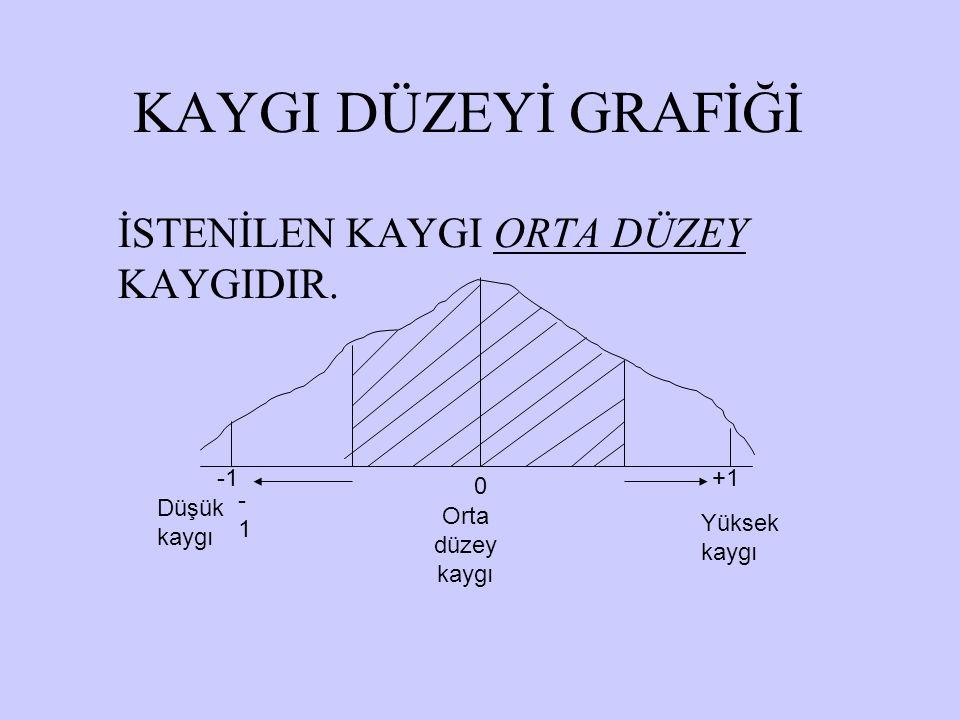 KAYGI DÜZEYİ GRAFİĞİ İSTENİLEN KAYGI ORTA DÜZEY KAYGIDIR. -1 +1 -1