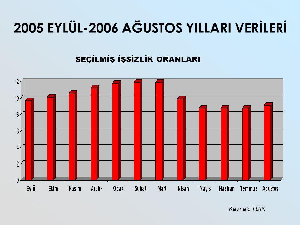 2005 EYLÜL-2006 AĞUSTOS YILLARI VERİLERİ