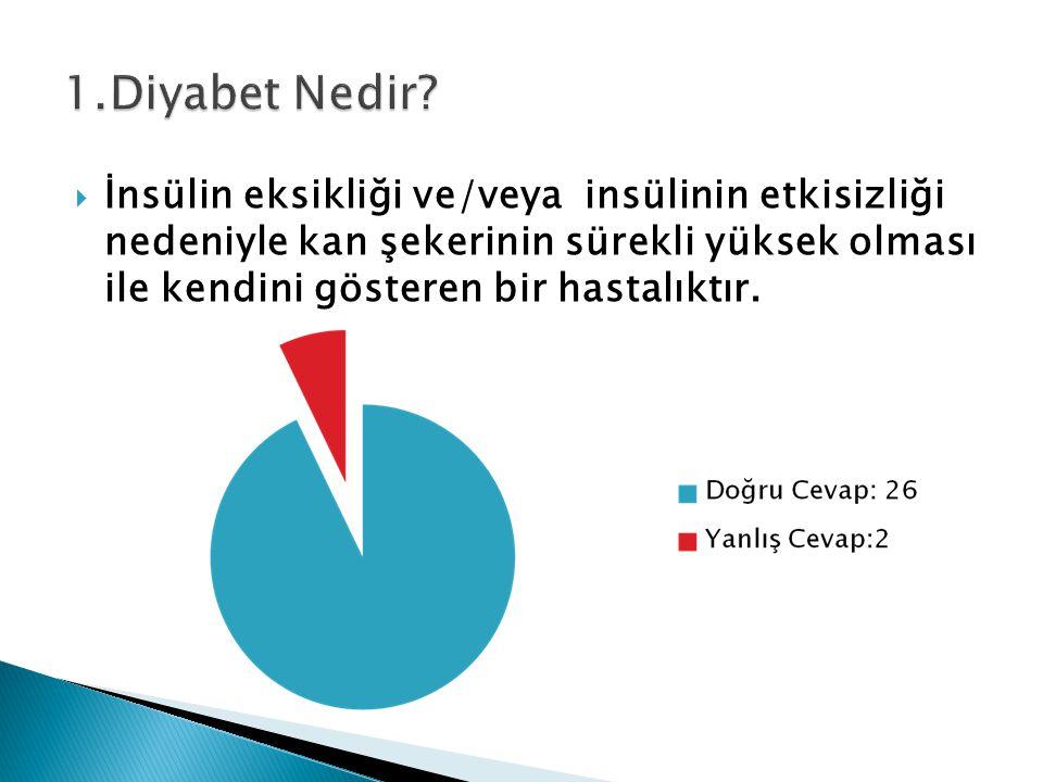 1.Diyabet Nedir