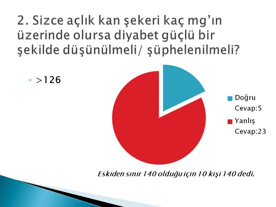 2. Sizce açlık kan şekeri kaç mg'ın üzerinde olursa diyabet güçlü bir şekilde düşünülmeli/ şüphelenilmeli
