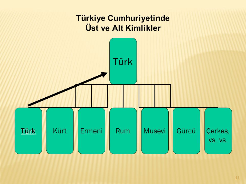 Türkiye Cumhuriyetinde