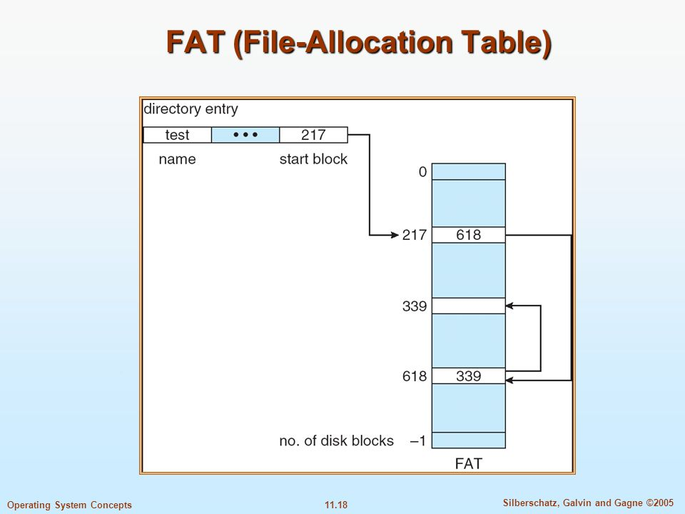 FAT (File-Allocation Table)