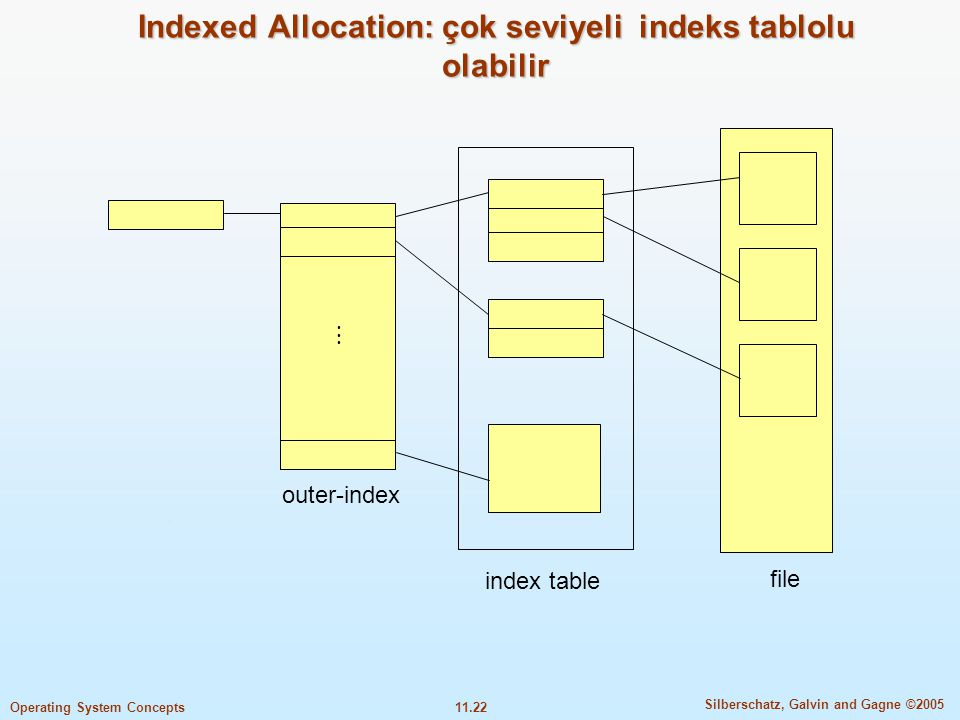 Indexed Allocation: çok seviyeli indeks tablolu olabilir
