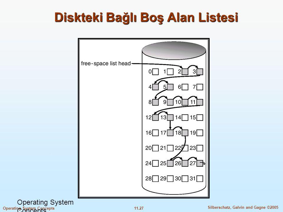 Diskteki Bağlı Boş Alan Listesi