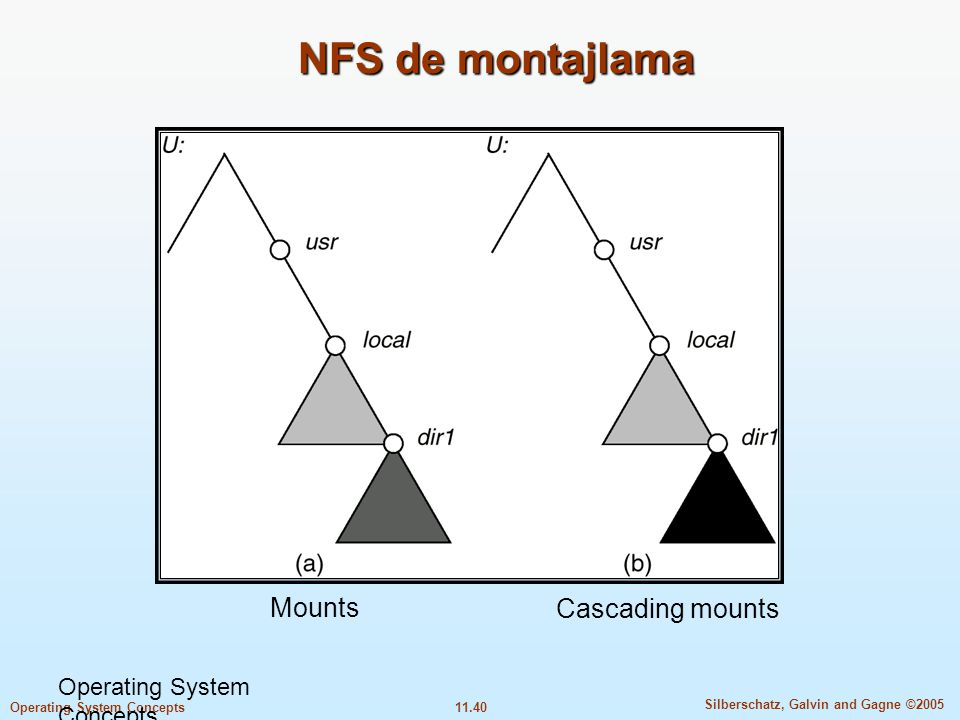 NFS de montajlama Mounts Cascading mounts Operating System Concepts