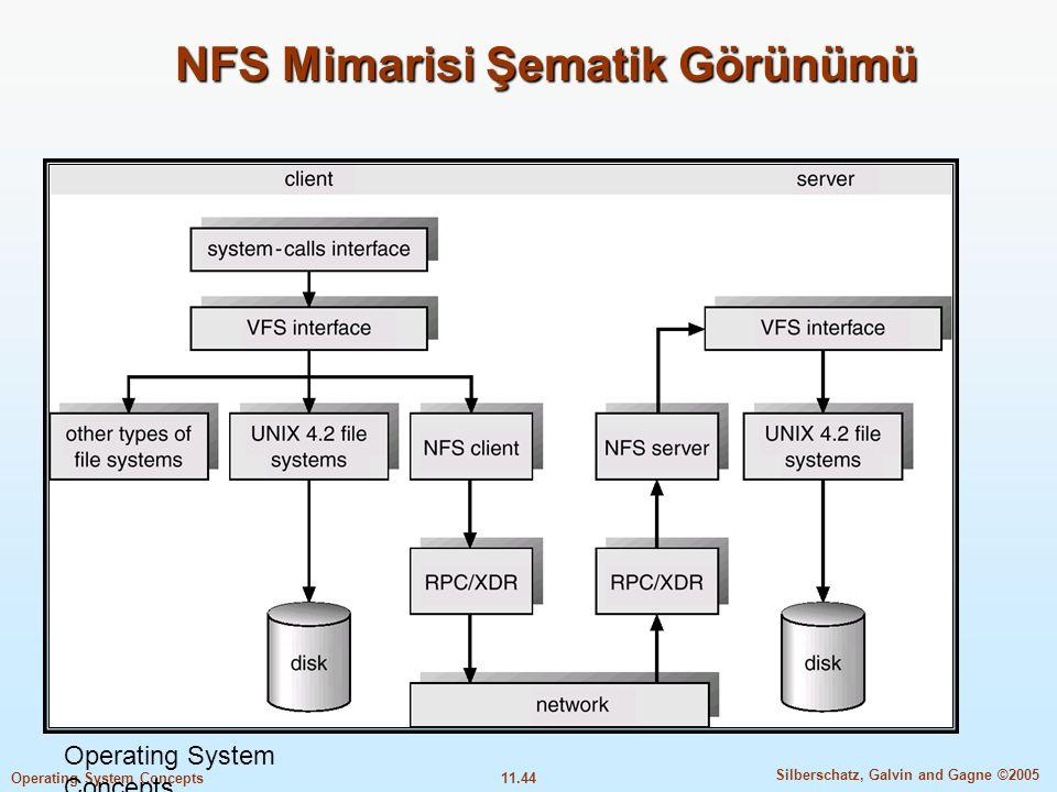 NFS Mimarisi Şematik Görünümü