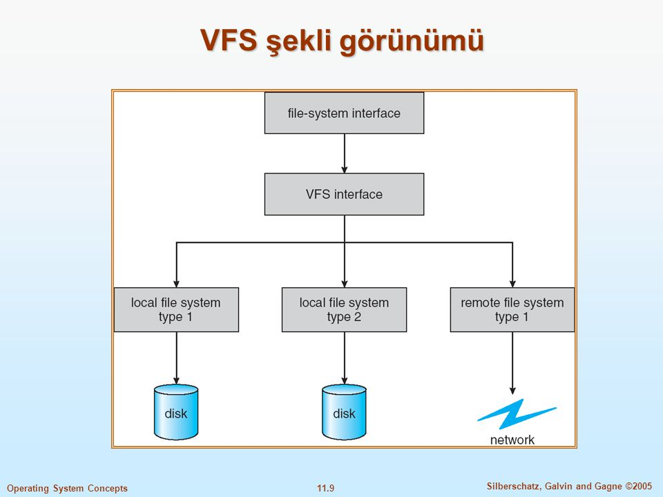 VFS şekli görünümü
