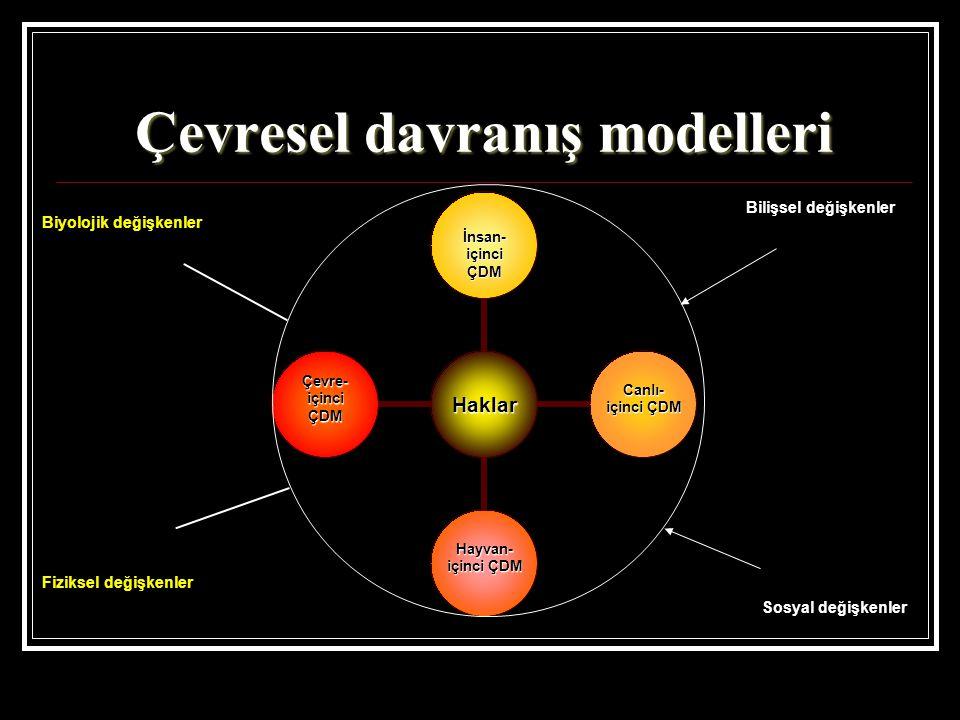 Çevresel davranış modelleri