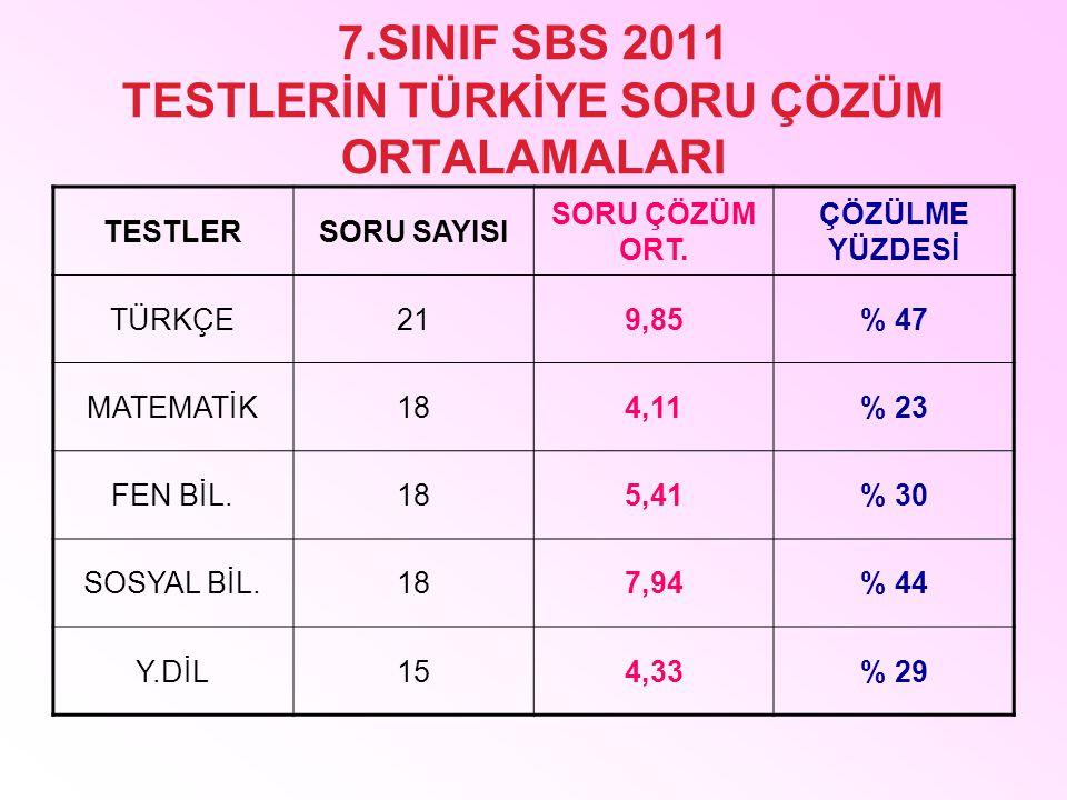 7.SINIF SBS 2011 TESTLERİN TÜRKİYE SORU ÇÖZÜM ORTALAMALARI