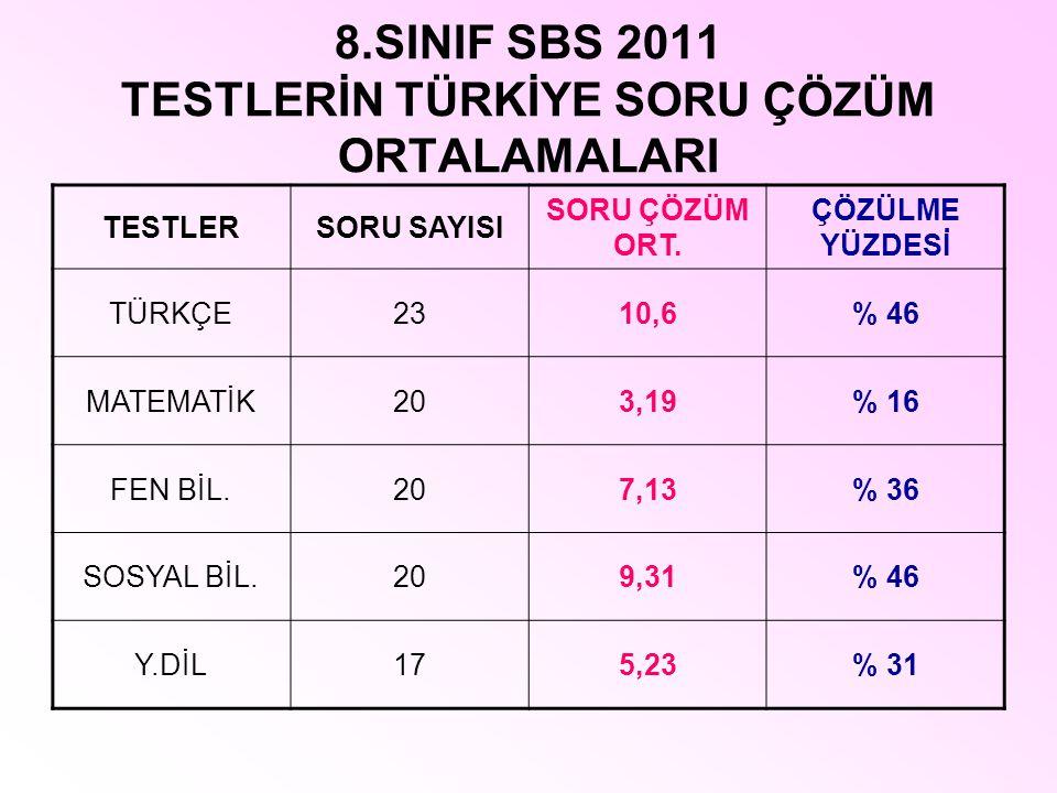 8.SINIF SBS 2011 TESTLERİN TÜRKİYE SORU ÇÖZÜM ORTALAMALARI