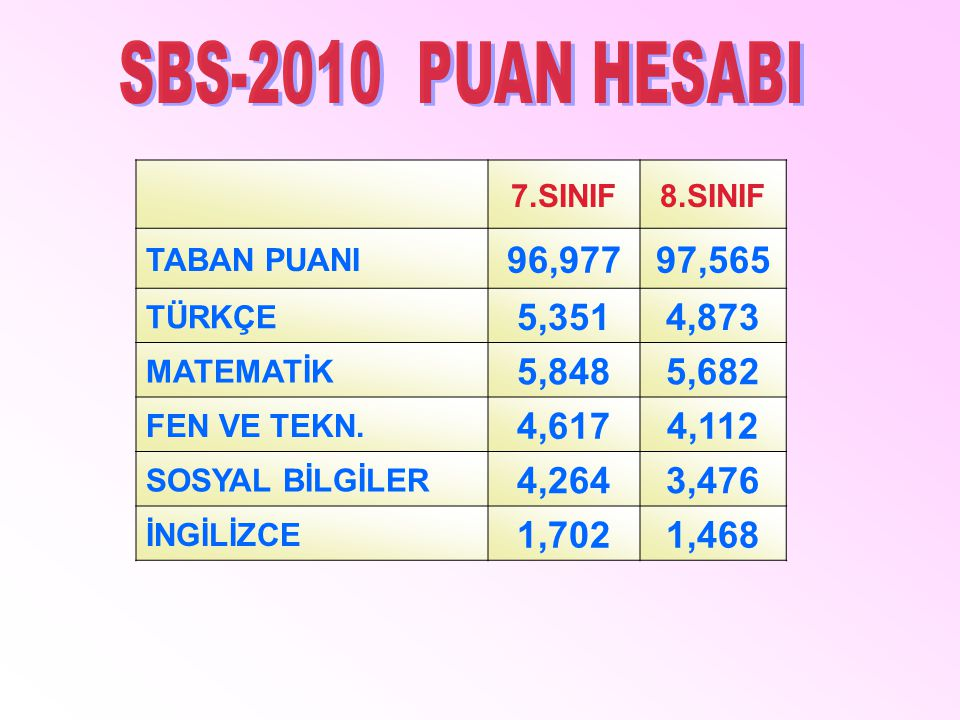 SBS-2010 PUAN HESABI 7.SINIF. 8.SINIF. TABAN PUANI. 96,977. 97,565. TÜRKÇE. 5,351. 4,873.