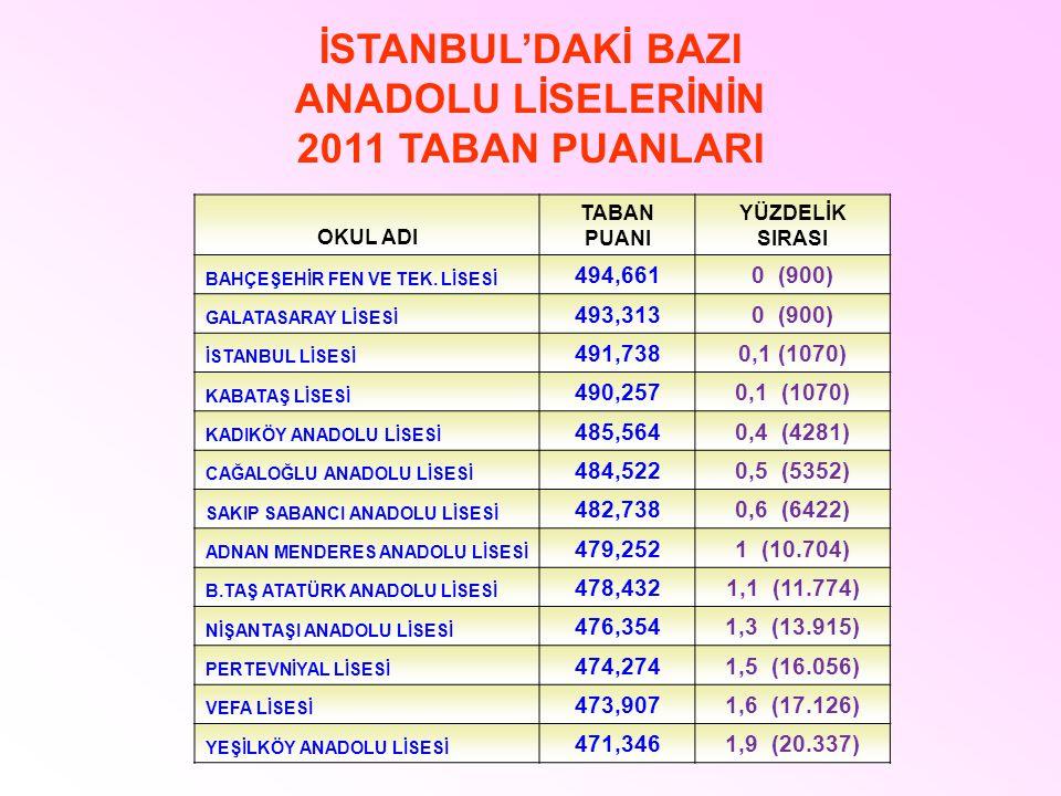 İSTANBUL'DAKİ BAZI ANADOLU LİSELERİNİN 2011 TABAN PUANLARI
