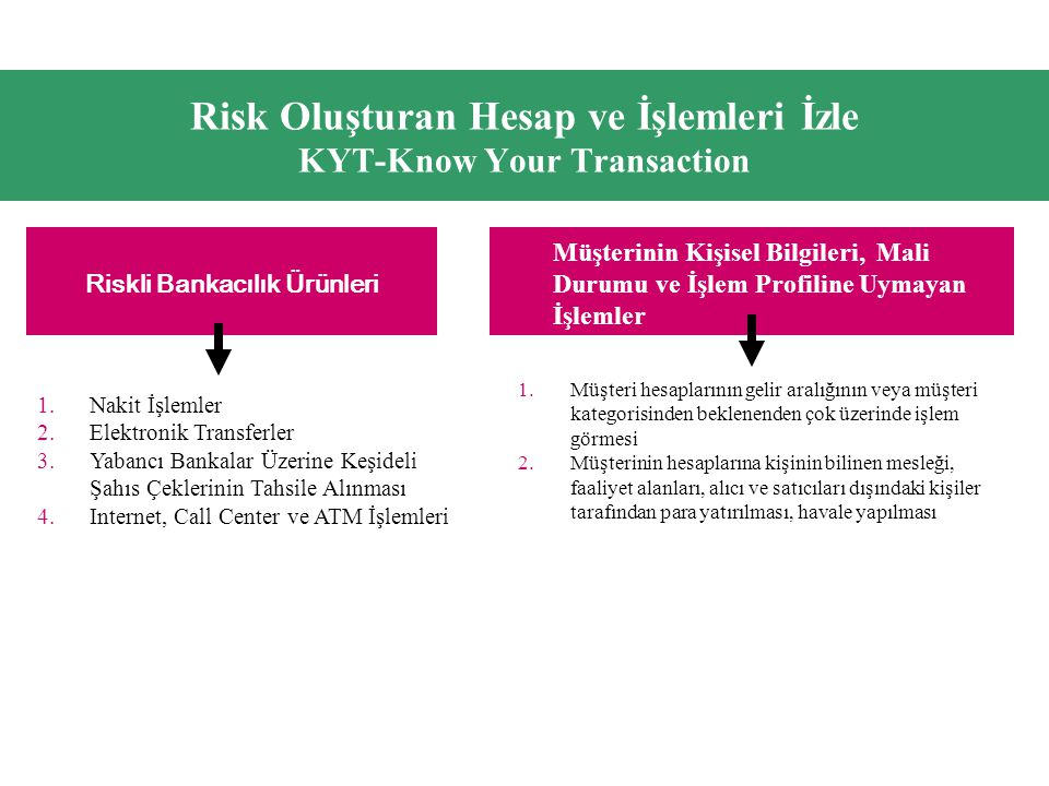 Risk Oluşturan Hesap ve İşlemleri İzle KYT-Know Your Transaction