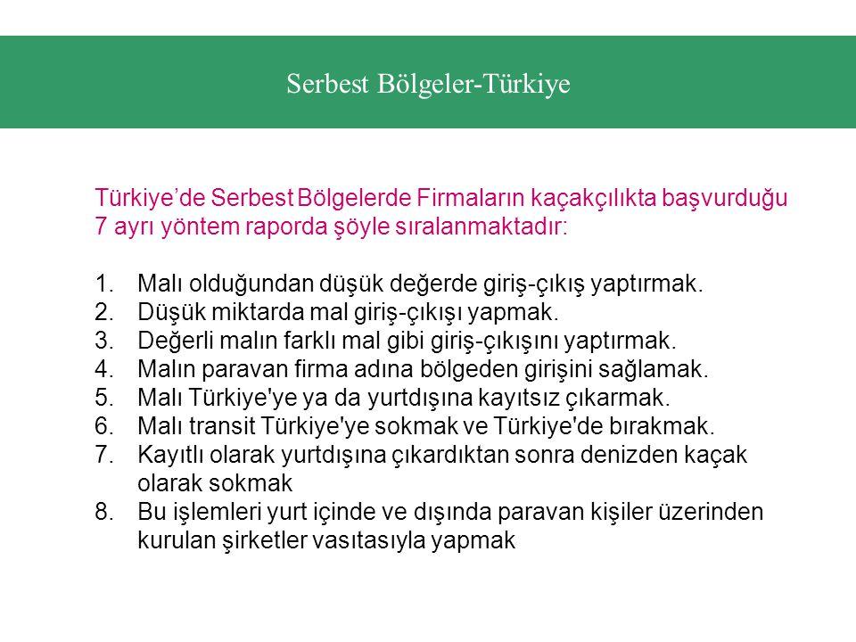 Serbest Bölgeler-Türkiye
