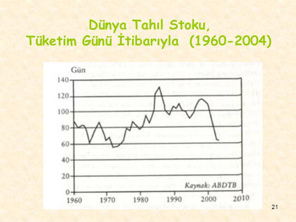 Tüketim Günü İtibarıyla (1960-2004)