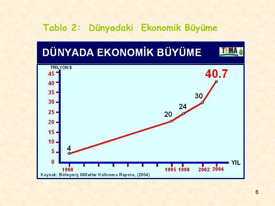Tablo 2: Dünyadaki Ekonomik Büyüme