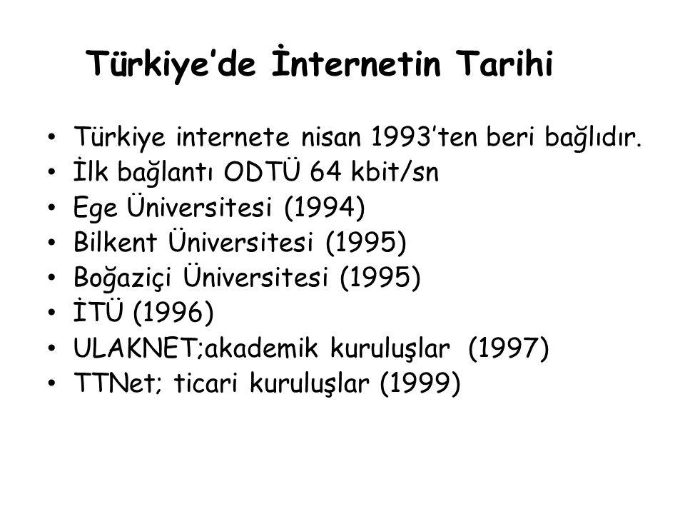 Türkiye'de İnternetin Tarihi