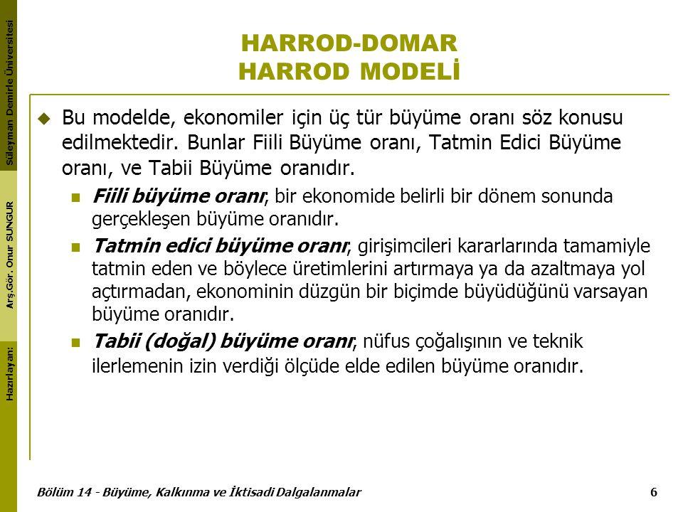 HARROD-DOMAR HARROD MODELİ