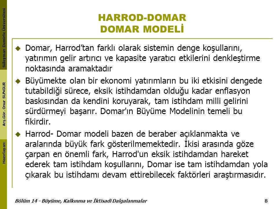HARROD-DOMAR DOMAR MODELİ
