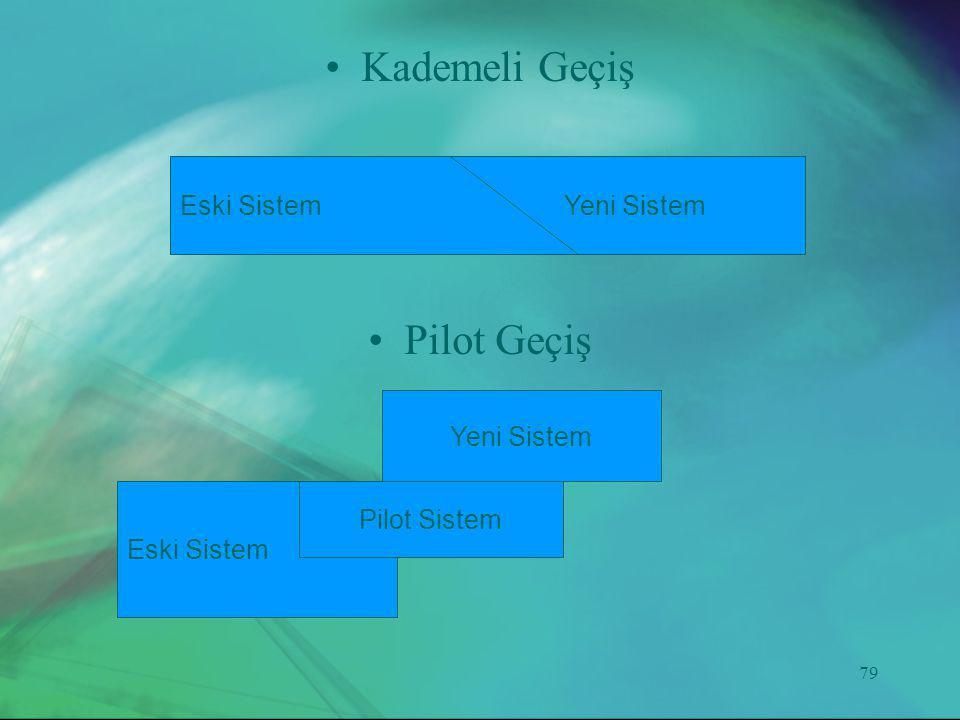 Kademeli Geçiş Pilot Geçiş Eski Sistem Yeni Sistem Yeni Sistem