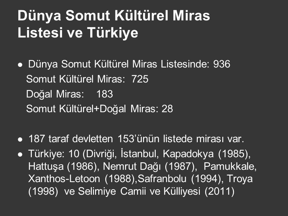 Dünya Somut Kültürel Miras Listesi ve Türkiye