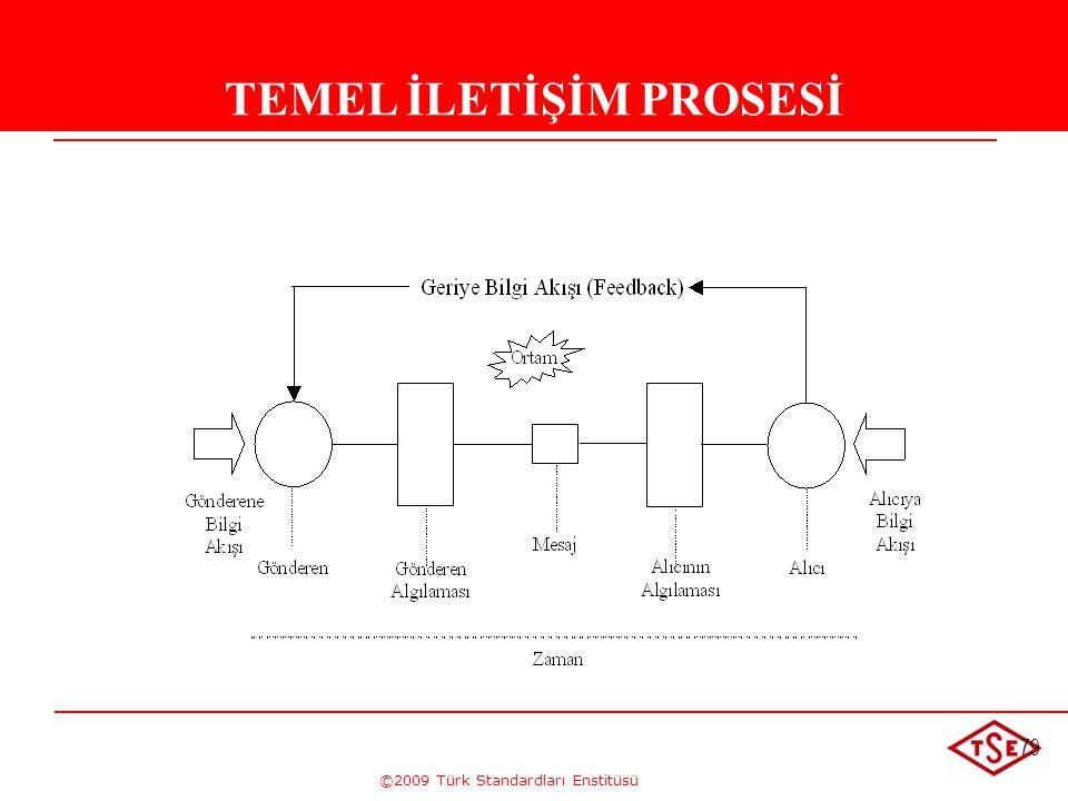 TEMEL İLETİŞİM PROSESİ