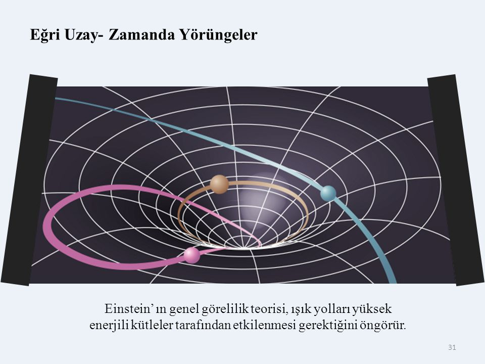 Eğri Uzay- Zamanda Yörüngeler