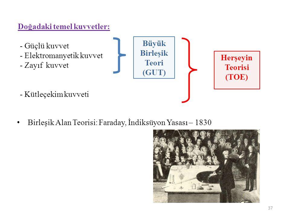 Büyük Birleşik Teori (GUT) Herşeyin Teorisi (TOE)