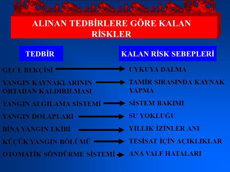 ALINAN TEDBİRLERE GÖRE KALAN RİSKLER