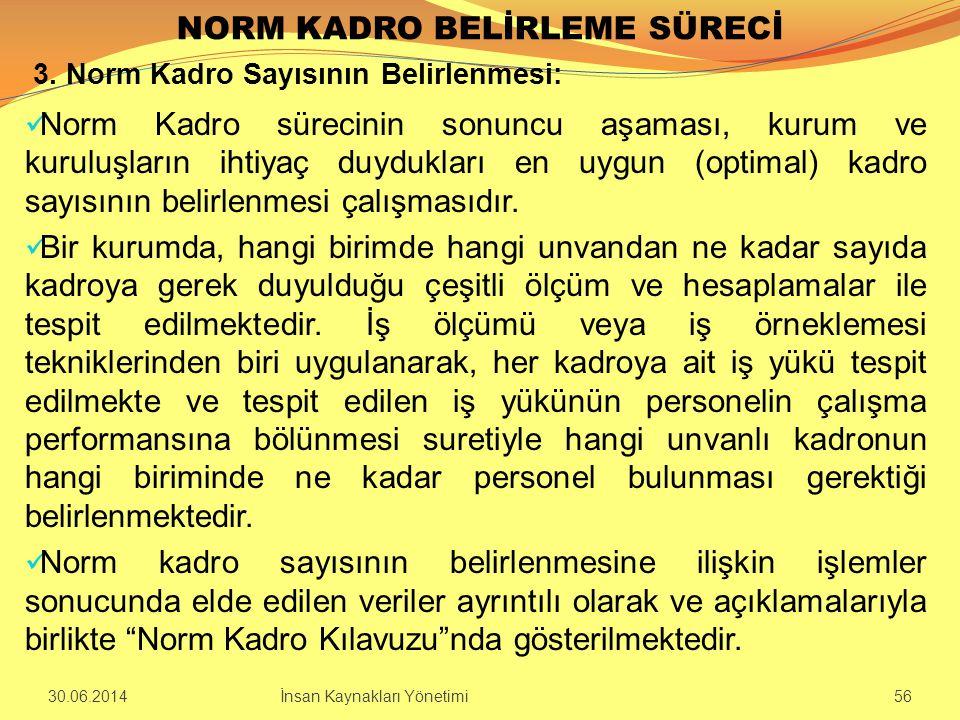 NORM KADRO BELİRLEME SÜRECİ