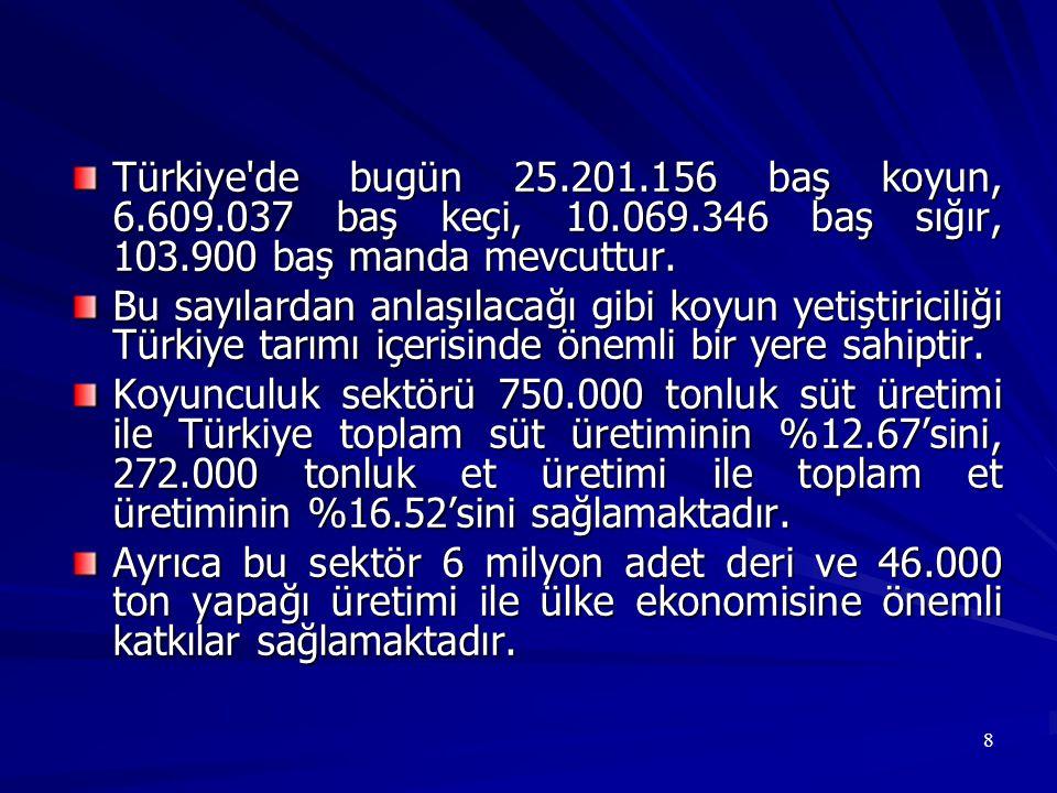 Türkiye de bugün 25. 201. 156 baş koyun, 6. 609. 037 baş keçi, 10. 069